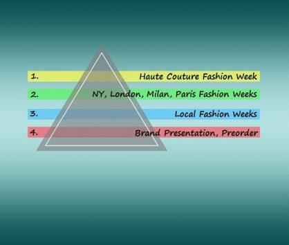 Игры престолов или сказка про тайминг модного бизнеса